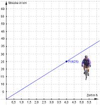 quadratisches wachstum wertetabelle